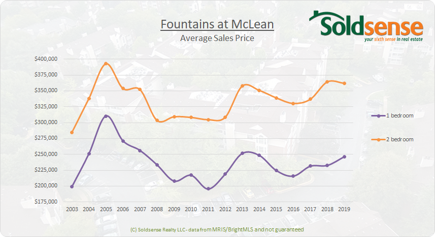 Fountains at McLean price trend