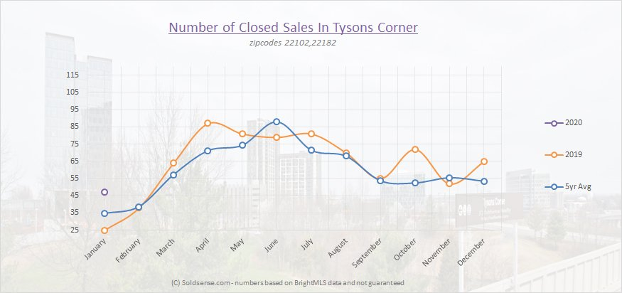 Number of closed sales Tysons Corner
