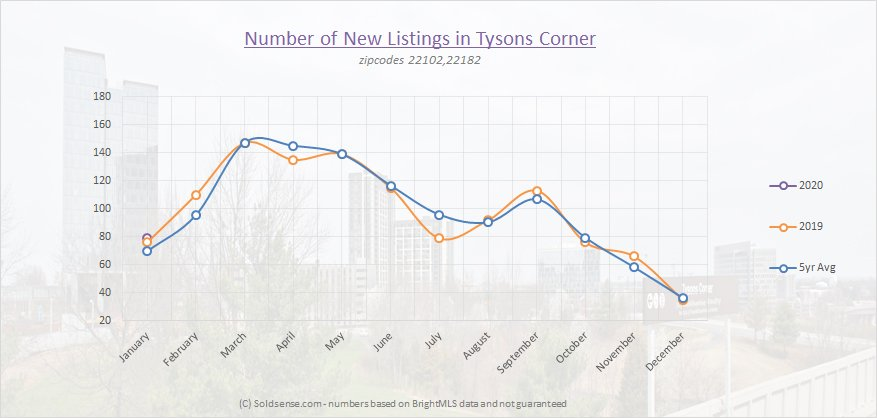 Number of new listings tysons corner