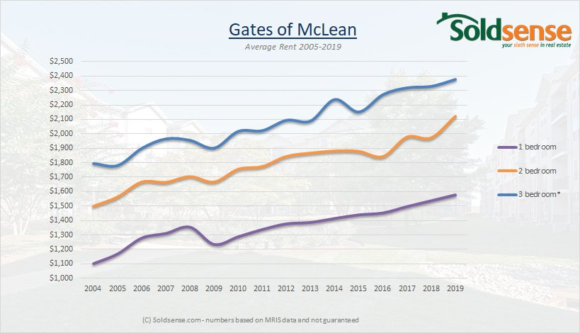 Graph showing rental prices at Gates of Mclean from 2005 to 2019