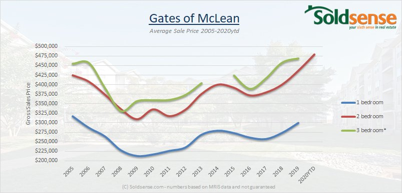 Graph showing Gates of McLean prices from 2005 to 2020YTD