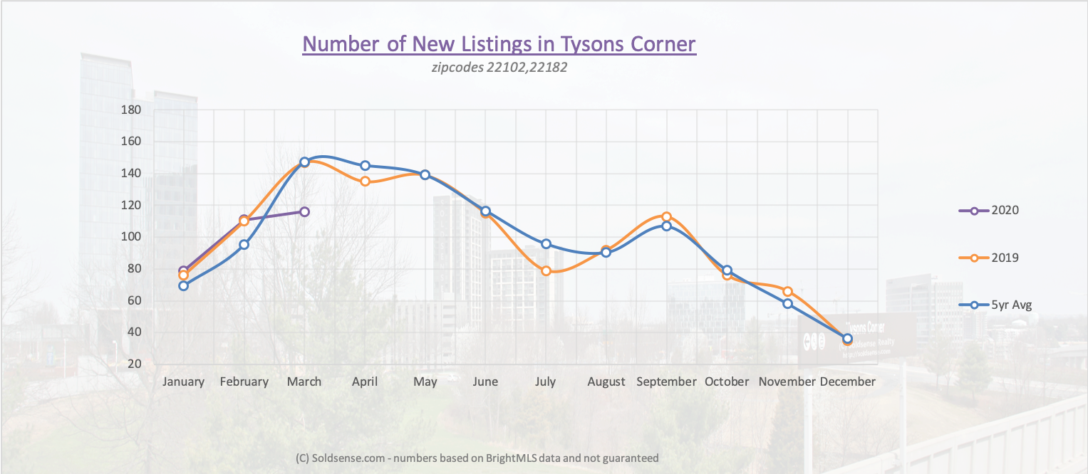 Graph showing number of new listings in Tysons Corner over time