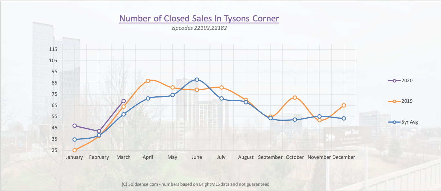 Graph showing number of listings in Tysons Corner over time