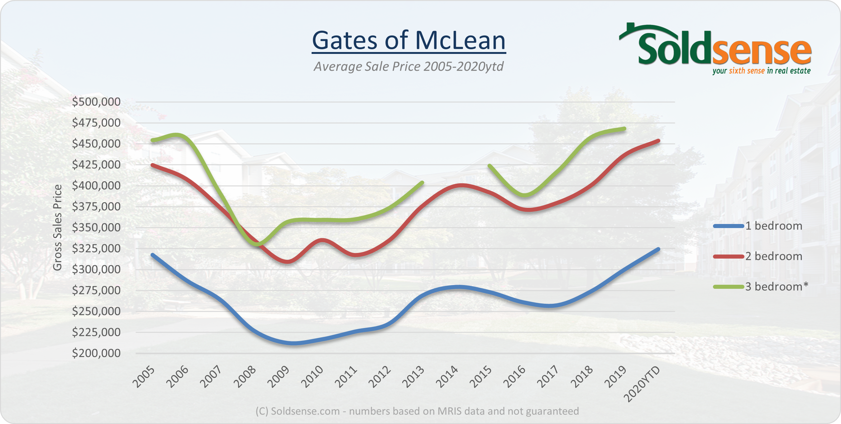 Graph showing sales prices over time at the Gates of Mclean